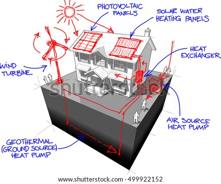 3d illustration of diagram of a classic colonial house with hand drawn sketches of green energy or alternative energy or renewable energy technologies