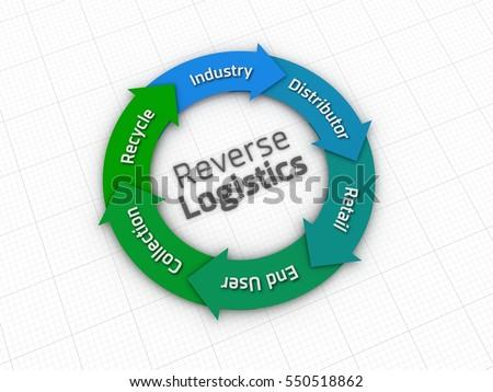 "logistics cycle Logistics lifecycle management within the logistics lifecycle management support services, cbai & associates provides the full range of logistics ""cradle-to-grave."