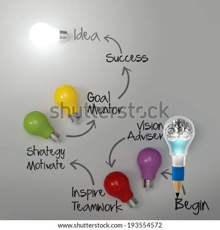 3d metal human brain inside pencil light bulb with business strategy as concept  - stock photo