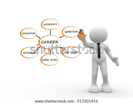 3d people - man, person with an illustrative diagram showing the different elements that go into having a successful career or succeeding in your job