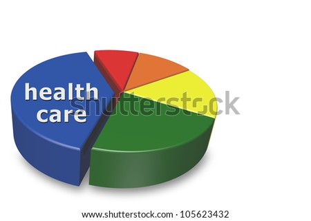 3D pie chart isolated on a white background with largest section marked health care, Increasing cost of health care - stock photo