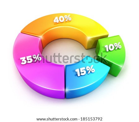 3d pie chart with percentages, isolated white background, 3d image