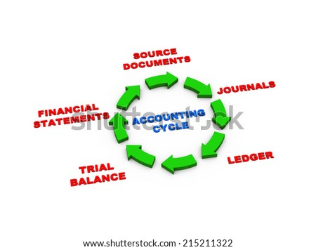 3d rendering of circular arrows presentation of accounting cycle - stock photo