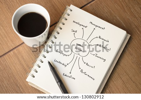A Cup of Coffee and Human Resource Concept Idea Sketch with Pen - stock photo