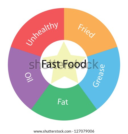 A Fast Food circular concept with great terms around the center including fried and fat with a yellow star in the middle