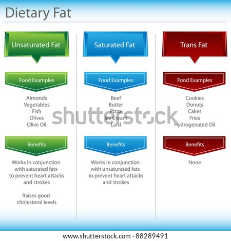 An image of a dietary fat chart. - stock photo