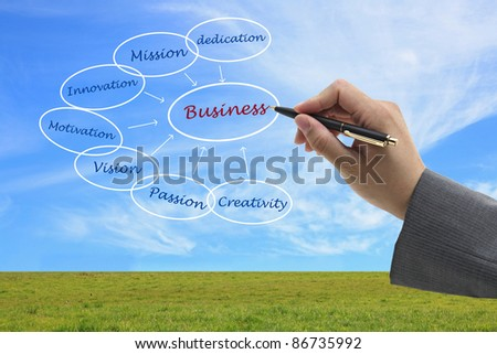 asian businessman write business concept on virtual interface