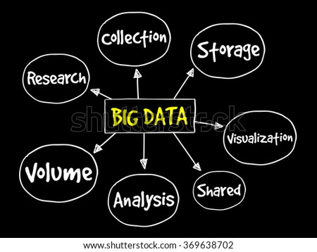Big data mind map, business concept