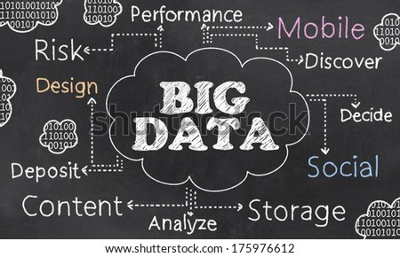 Big Data Words and Clouds on a Blackboard - stock photo