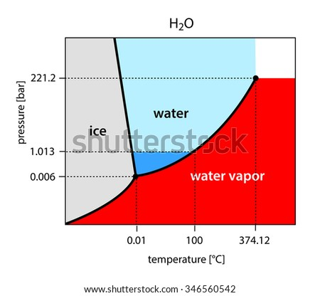 Binary phase diagram water h 2 o stock illustration 346560542 binary phase diagram of water h2o ccuart Images