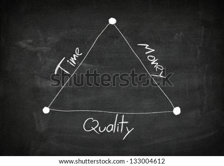 Blackboard with handwritten  diagram concept of time, quality and money - stock photo