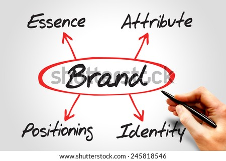 BRAND diagram, essence - attribute - positioning - identity, business concept