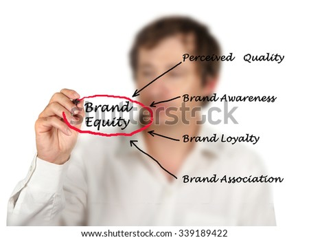 Brand equity - stock photo