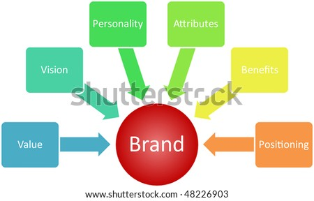 Brand value business strategy management marketing concept diagram illustration - stock photo