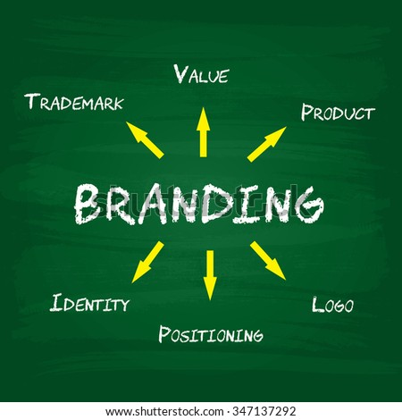 Branding and Marketing Business Concept - stock photo
