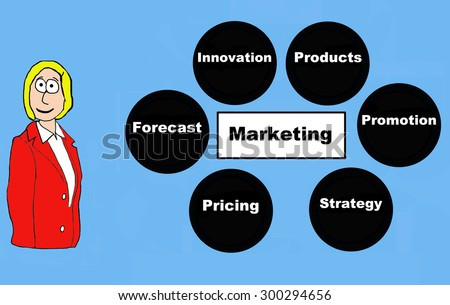 Business cartoon of businesswoman and activities within 'Marketing: innovation, products, promotion, strategy, pricing, forecast'. - stock photo