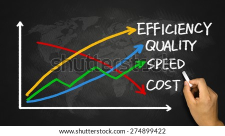 business concept: quality, speed, efficiency and cost hand drawing on blackboard - stock photo