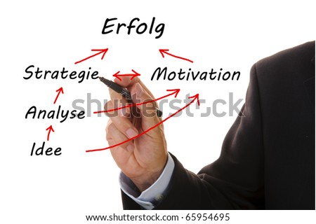 business flowchart in german language shows the graph from Idee / idea over Motivation to Erfolg / success