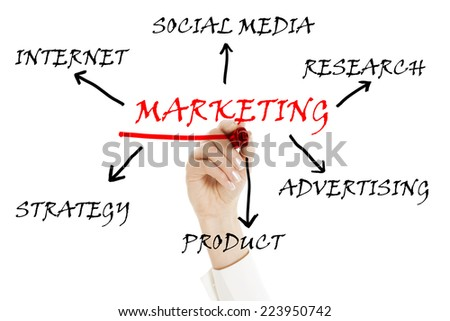 business girl writing marketing concept