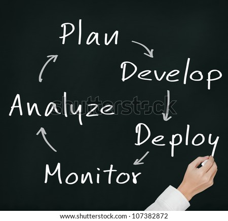 business hand writing business process strategy cycle  ( plan - develop - deploy - monitor - analyze ) - stock photo