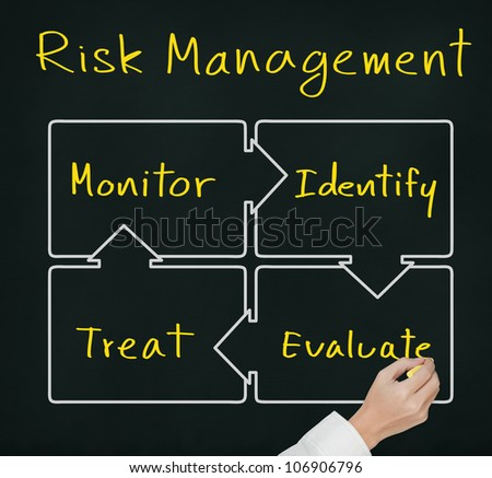 business hand writing concept of risk management control circle ( identify - evaluate - treat - monitor ) - stock photo
