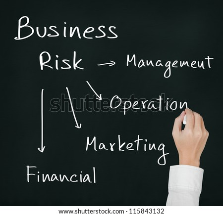 business hand writing different 4 type of business risk ( management - operation - marketing - financial )