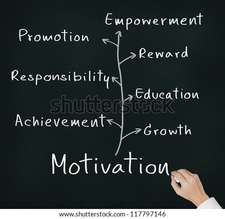 definition of employee motivation business essay Employee motivation is one of the policies of managers to increase effectual job management amongst employees in organizations (shadare et al, 2009) a motivated employee is responsive of the definite goals and.