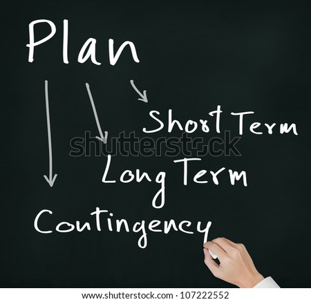 business hand writing planning concept of time relevant business plan ( short term, long term, contingency )