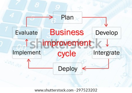 Business improvement cycle process, business concept for presentations and reports.