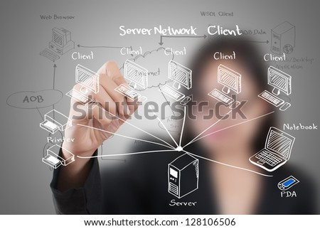 Business lady write LAN Network diagram on the whiteboard. - stock photo