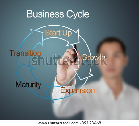 business man drawing business cycle diagram