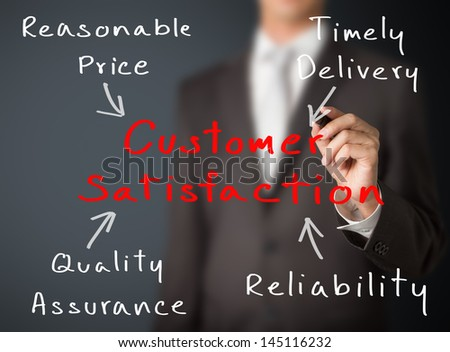 business man writing concept of customer satisfaction by price, delivery, quality and reliability - stock photo