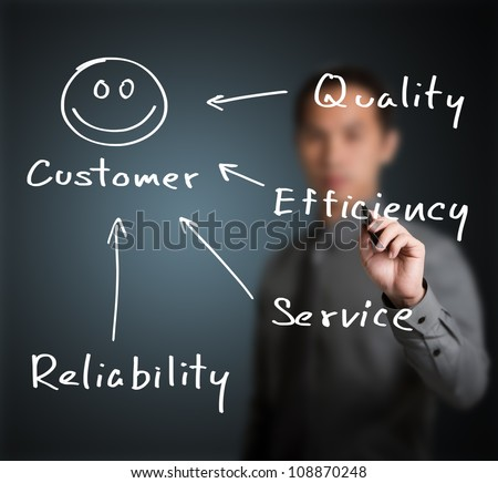 business man writing concept of quality, efficiency, service and reliability make  happy customer