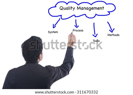 Business man writing concept of Quality Management