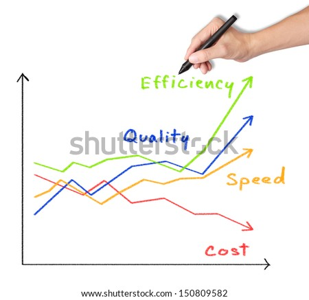 business man writing increased quality - speed - efficiency and reduced cost graph - stock photo