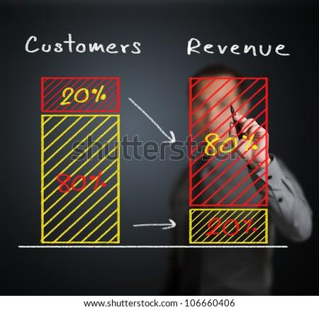 business man writing 80 - 20 percent rule ( 20 percent of customer make 80 percent of revenue ) - stock photo