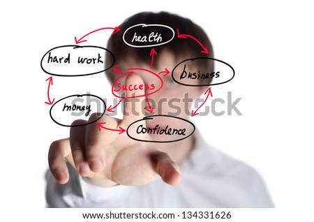 business man writing success concept by goal, vision, creativity, teamwork, focus, inspiration, training, etc. - stock photo