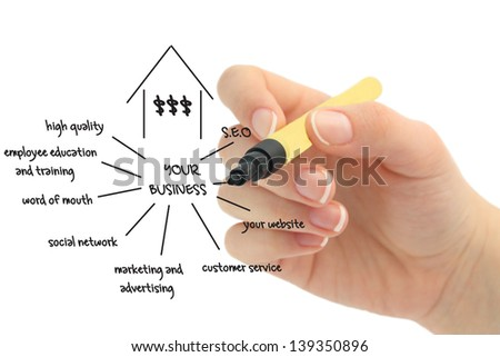 Business Marketing Flow Chart drawn by hand - stock photo