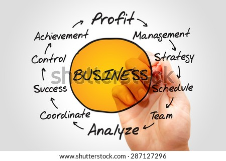BUSINESS process information, business concept flow chart - stock photo