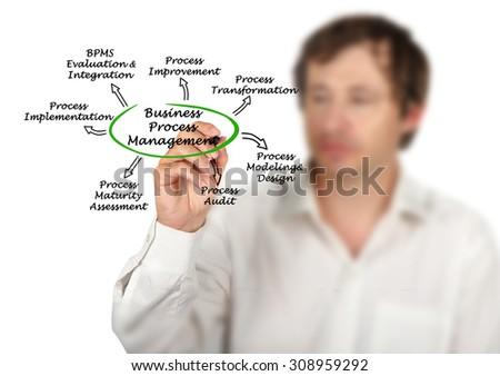 Business Process Management - stock photo