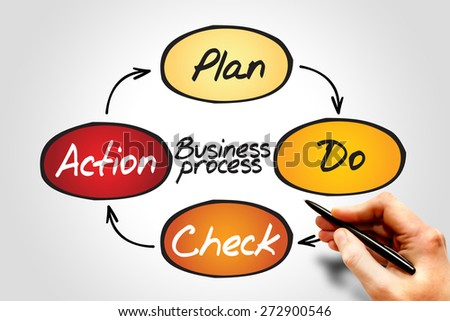 Business Process (PDCA) circle concept - stock photo