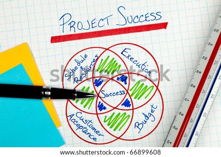 Business Project Management Success Factors in a graphical representation on white grid paper with a pen and ruler and post it notes. - stock photo