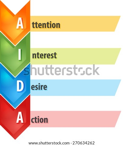 business strategy concept infographic diagram illustration of AIDA selling process - stock photo