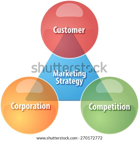business strategy concept infographic diagram illustration of marketing strategy components - stock photo
