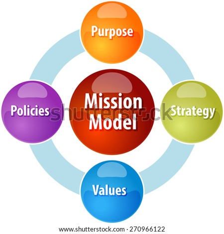 business strategy concept infographic diagram illustration of mission model leadership