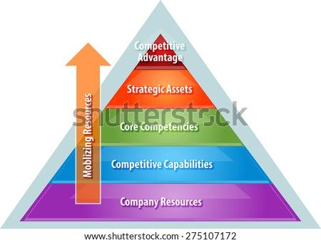 business strategy concept infographic diagram illustration of mobilizing resources for competitive advantage over corporate heirarchy - stock photo
