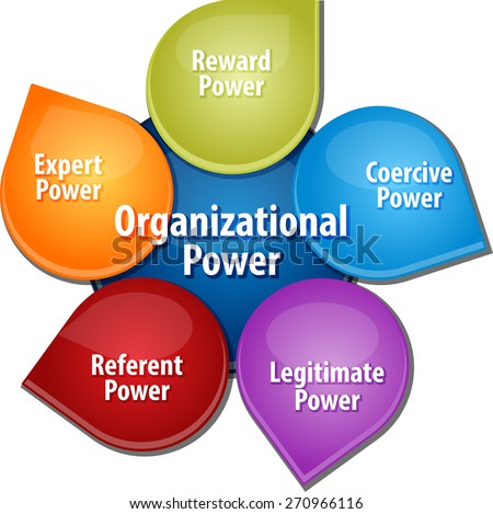 business strategy concept infographic diagram illustration of organizational power sources - stock photo