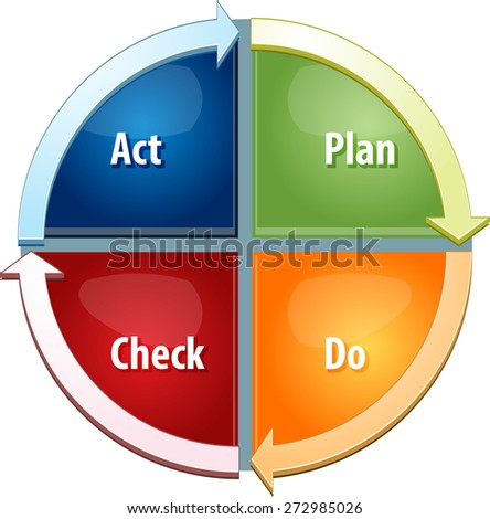 business strategy concept infographic diagram illustration of plan do act check steps to success - stock photo