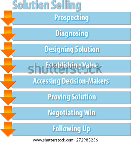 business strategy concept infographic diagram illustration of solution selling process steps - stock photo