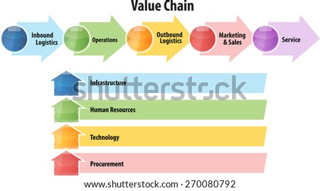 business strategy concept infographic diagram illustration of value chain - stock photo
